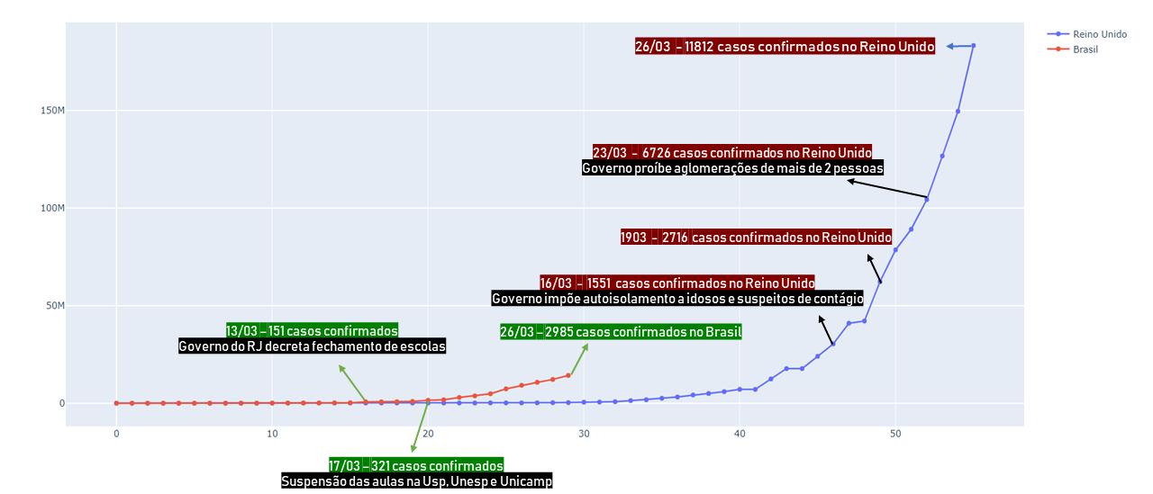 Comparação Reino Unido e Brasil no avanço da COVID19